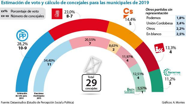 Gráfico sobre la intención de voto