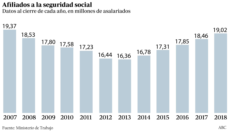 Evolución del número de afiliados a la Seguridad Social