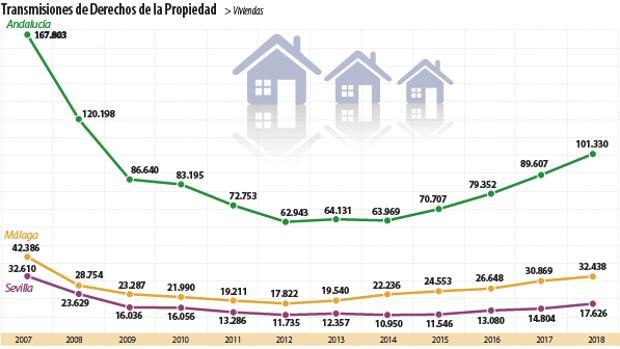Por cuarto año consecutivo, el mercado inmobiliario andaluz crece a doble dígito