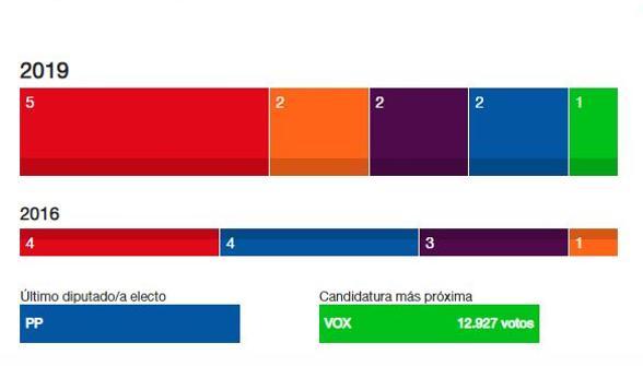 Gráfico resumen de la situación de la provincia sevillana